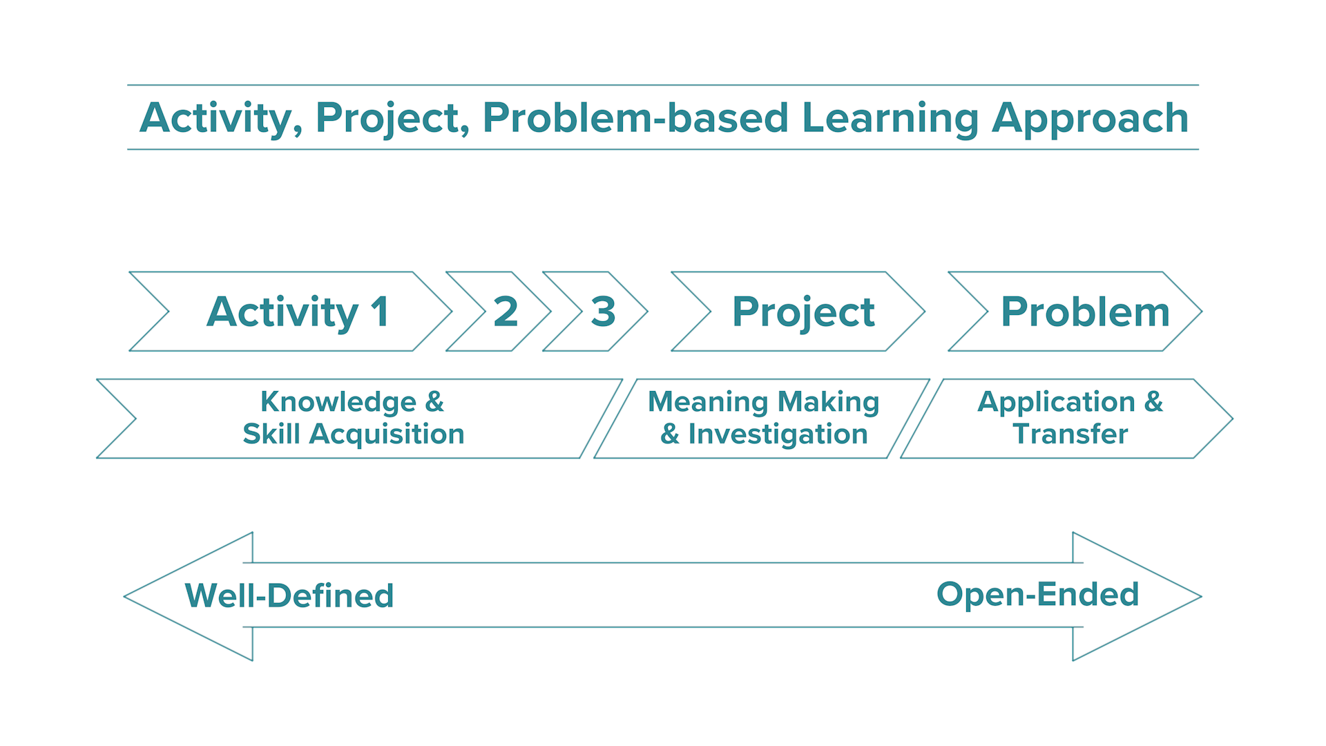 Activity, Project, Problem based Learning Approach